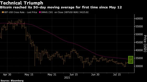 Bitcoin Hits Key Level Not Seen Since May Amid Wood, Musk Boost