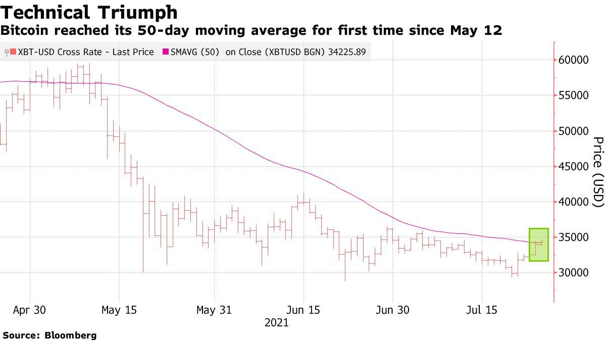 Bitcoin đạt mức trung bình động 50 ngày lần đầu tiên kể từ ngày 12 tháng 5