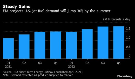 Pent-Up U.S. Travel Demand Poised to Trigger 30% Surge in Jet-Fuel Use