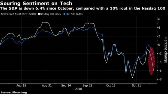 Sell-Off Becomes Roughest Since 2011 on Third Leg of Nasdaq Drop