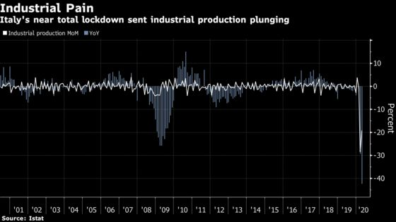 Italian April Industrial Production Plunges on Lockdown Damage