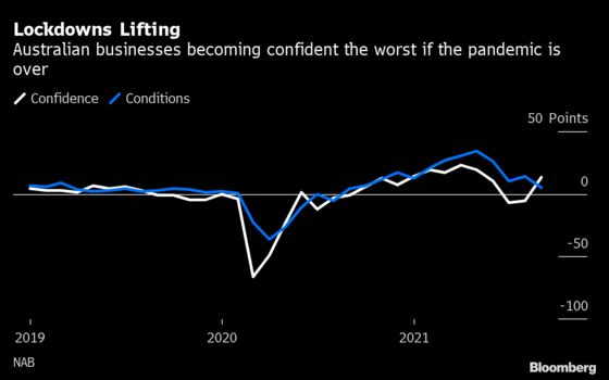 Australia's Rising BusinessConfidence 'Reflects Hope Rather Than Reality'