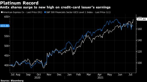 AmEx Revenue Surges as Fight for Card Customers Pays Off