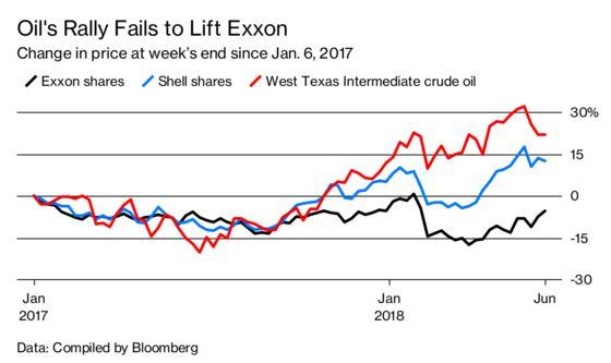 Exxon Doubles Down on Oil