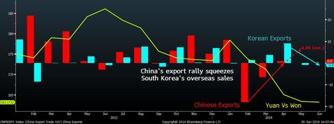China export rally squeezes Korean shipments