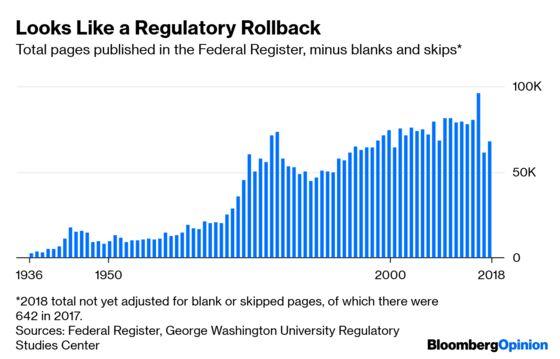 About That Big Regulatory Rollback ...