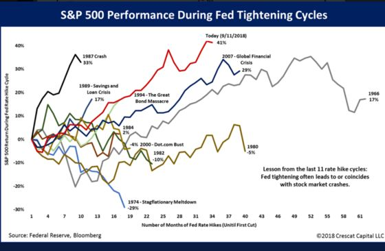 S&P 500's Rally Is Strongest Ever During a Fed Tightening Cycle
