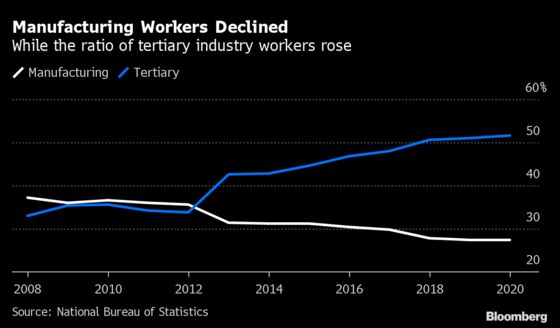 China's Falling Unemployment Masks a Lack of Jobs For the Young