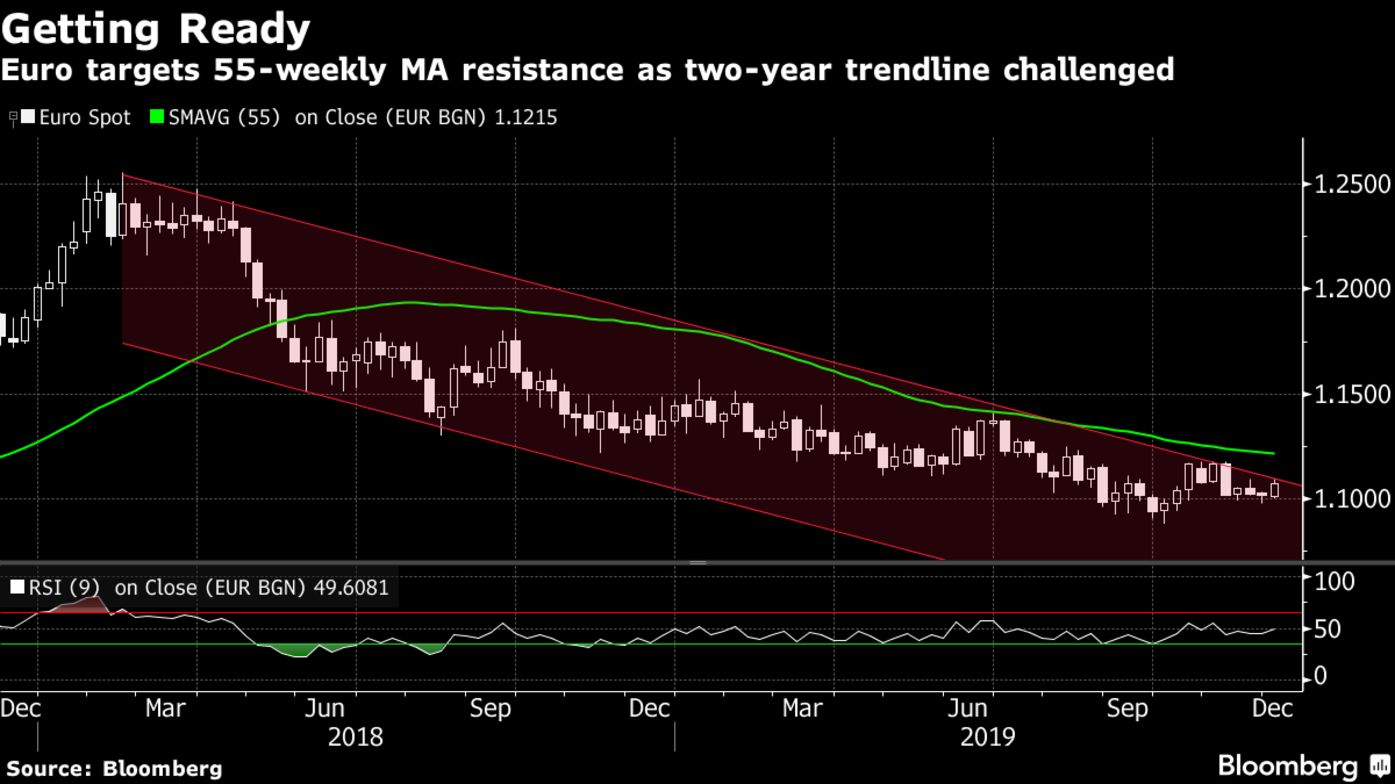 Euro targets 55-weekly MA resistance as two-year trendline challenged