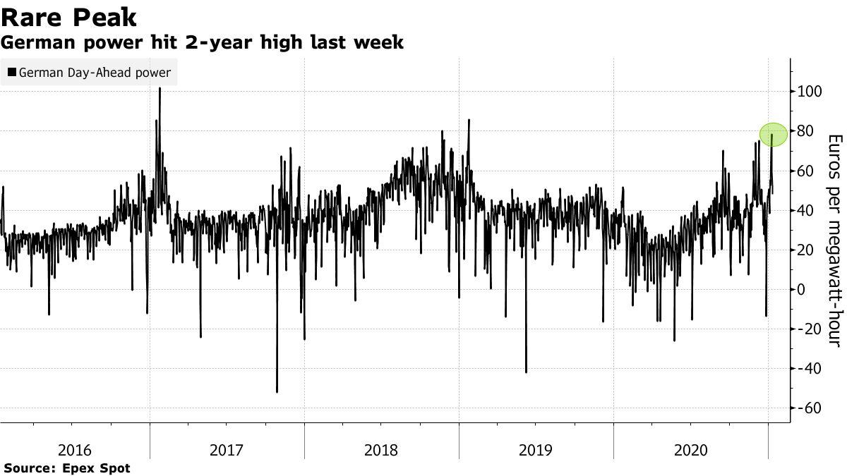 German power hit 2-year high last week