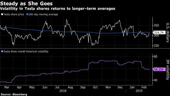 Tesla Options Show Market Unfazed by $920 Million Bond Paydown