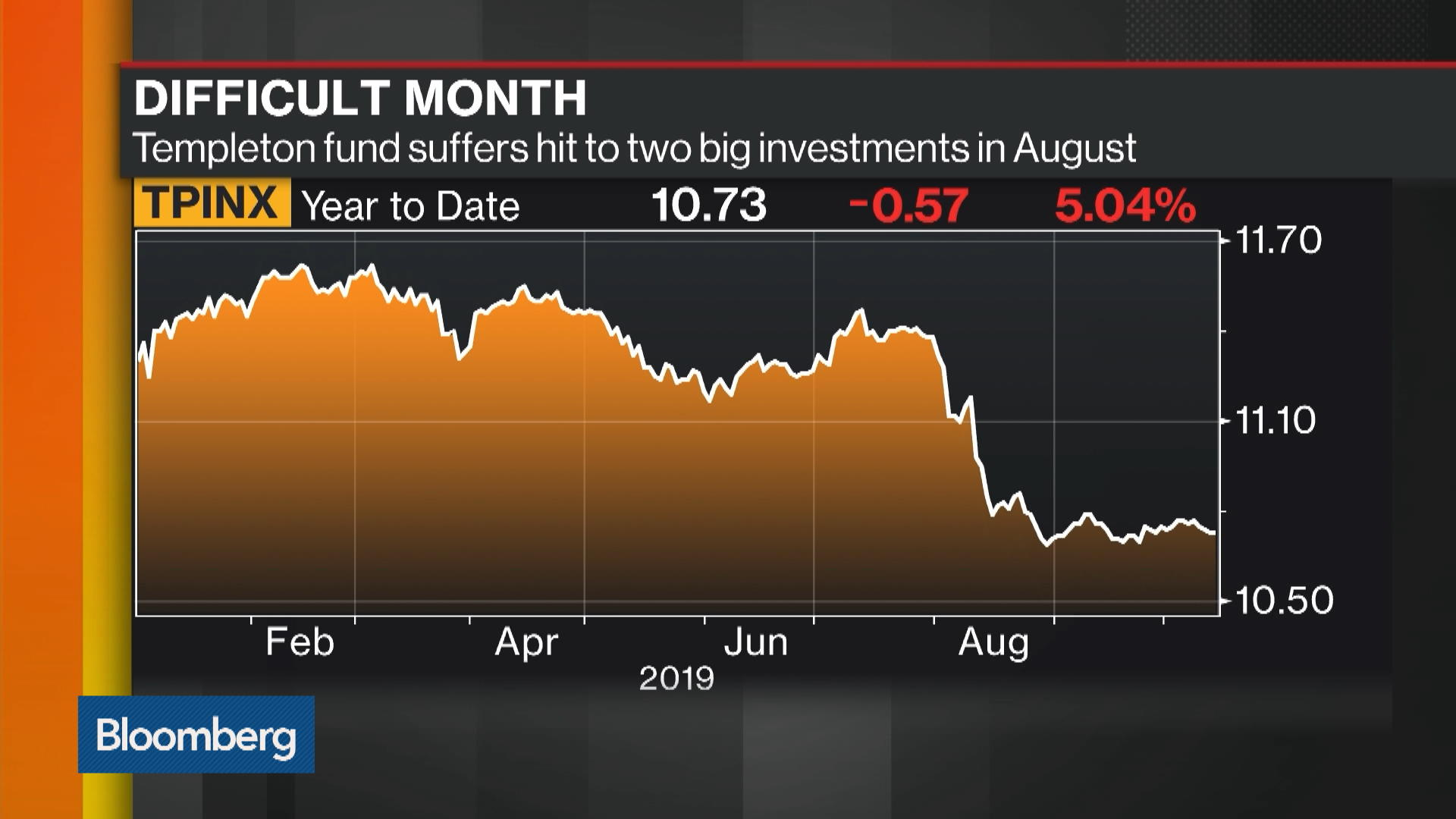 Hasenstab Fund Loses $3 Billion in Rocky Quarter