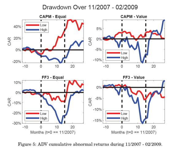 Scientists Prove Crowded Hedge Fund Stocks Are Real and Risky