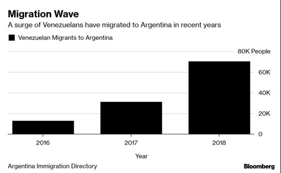 Venezuelan Migration to Argentina Will Surge More, Guaido Aide Says