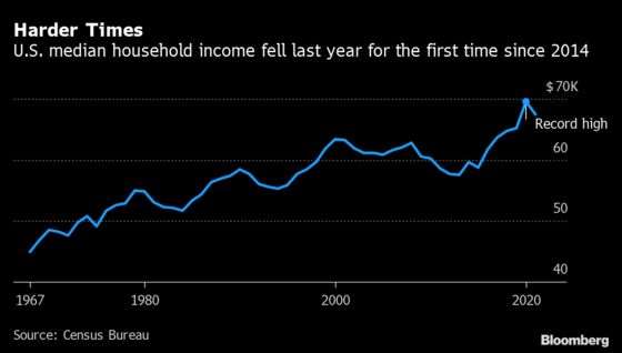 U.S. Poverty Rate Rose From 60-Year Low, Incomes Fell Amid Virus