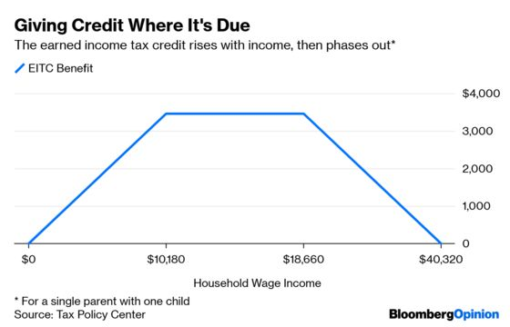 Earned Income Tax Credit Looks Like It Needs Work
