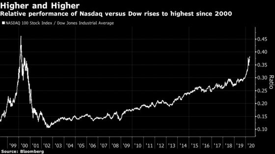 Nasdaq's Resilience Pushes Benchmark Dominance to 20-Year High