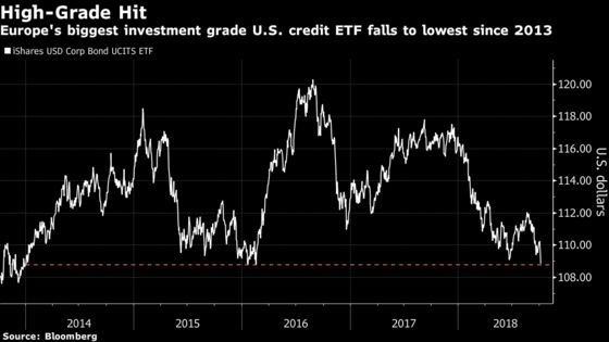 Global Rate Rout Pushes High-Grade Bond ETFs to 2013 Lows