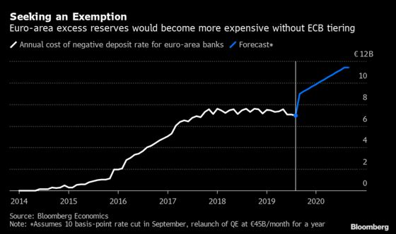 ECB Tiering Is Likely to Exempt 30% of Excess Reserves From Negative Rates