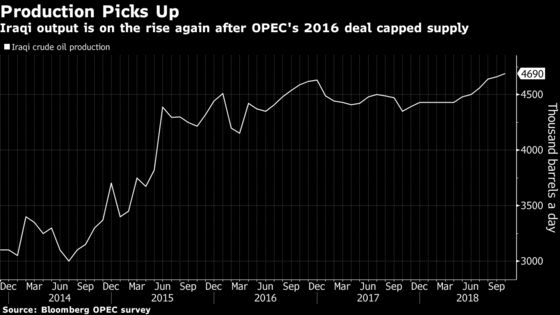 Iraq Resumes Oil Exports From Kirkuk After Year-Long Halt