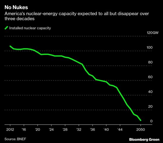 The U.S. May Soon Have the World's Oldest Nuclear Power Plants