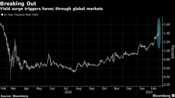 In a Flash, U.S. Yields Hit 1.6%, Wreaking Havoc in Markets