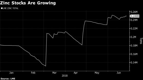 Zinc's Horror Run Continues on Rising Supply, Trade-War Angst