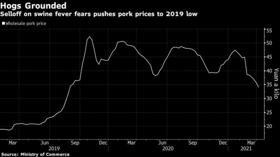 China Pork Price Hits 2019 Low as Swine Fever Spurs Selloff