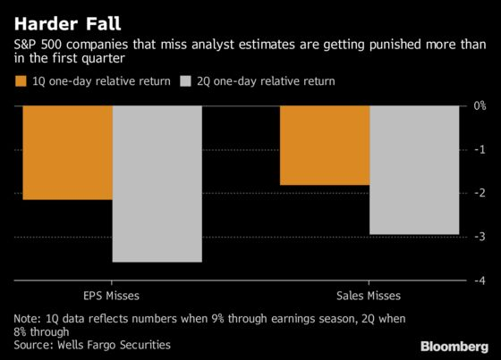 No Tolerance for Stragglers as Earnings Season Punishes Failure