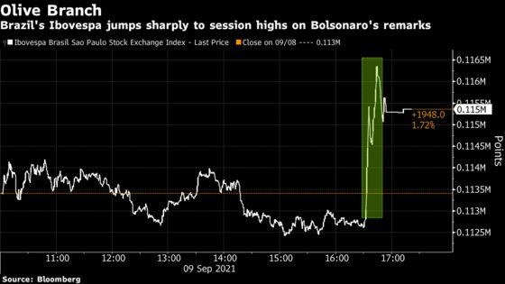 Brazil Assets Jump as Bolsonaro Signals Truce With Top Court