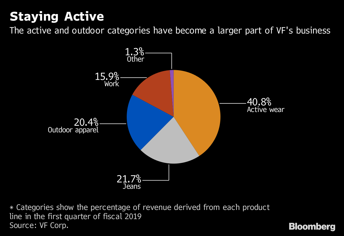 44fea191 Categories show the percentage of revenue derived from each product line in  the first quarter of fiscal 2019