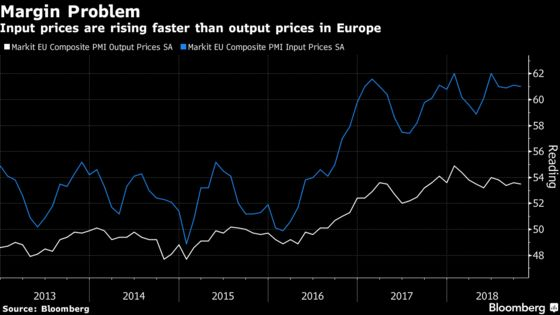 As Costs Rise, Can European Firms Raise Prices Fast Enough?
