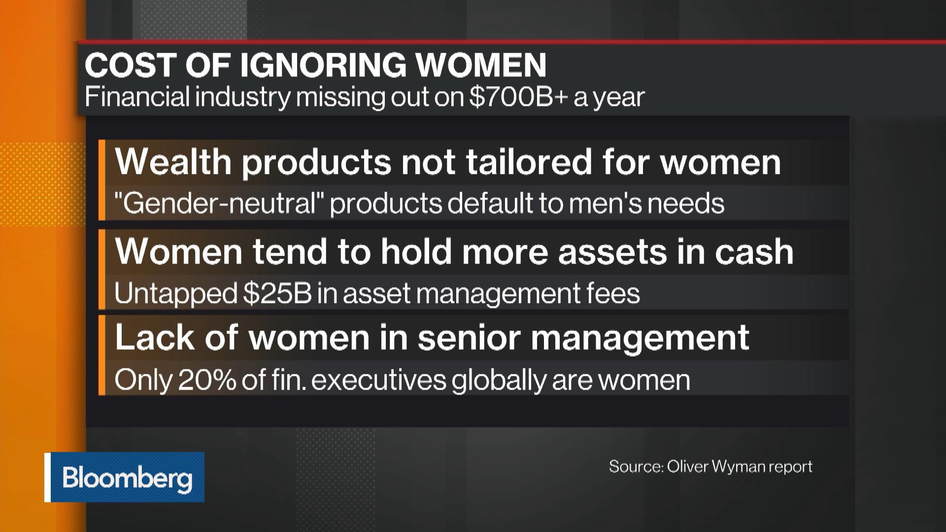 Ignoring Women Costs Financial Industry $700 Billion a Year