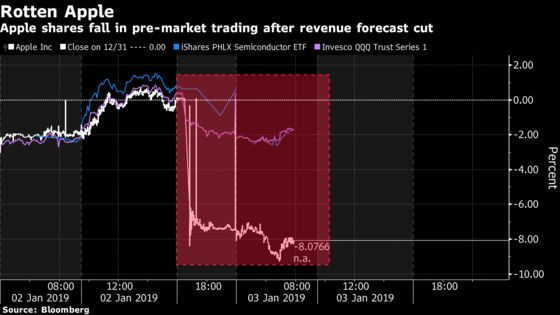 Apple-Heavy ETFs, Semis Funds Crushed After Sales View Slashed
