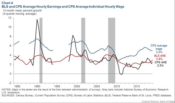 U.S. Wage Growth Is 'Higher Than We Think', Fed Researchers Say
