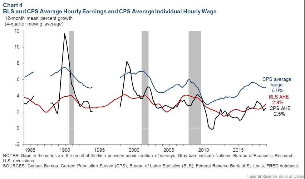 Bls Vs Cps Average Wage