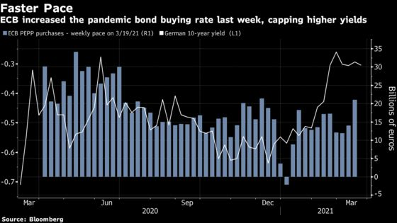 ECB Boosts Bond-Buying After Pledge to Fight Yield Gains