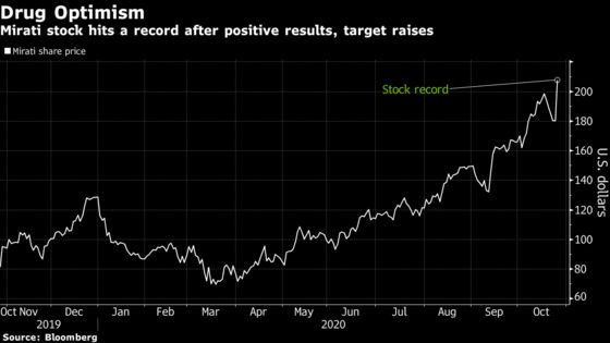 Hedge Fund Pick Mirati Rallies to Record After Drug Results