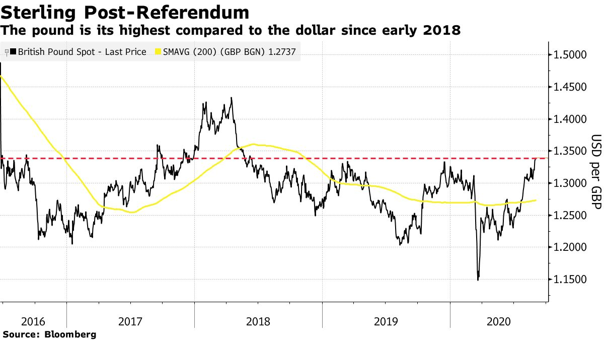 The pound is its highest compared to the dollar since early 2018