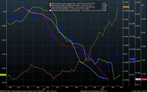 FX Reserves -- BRIC