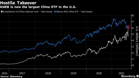 Tech Fund Becomes Biggest China ETF Even as Stock Rebound Stalls