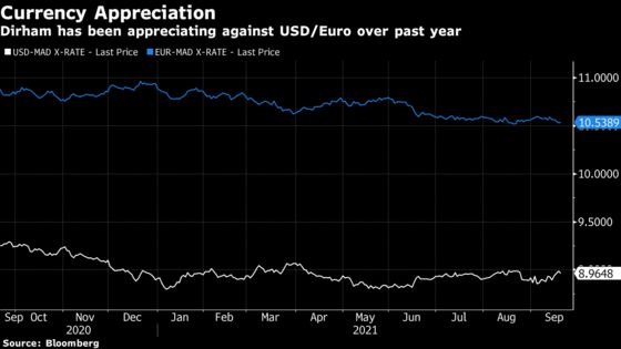 Morocco Looks to Mop Up Record FX Levels With Buyback Plan