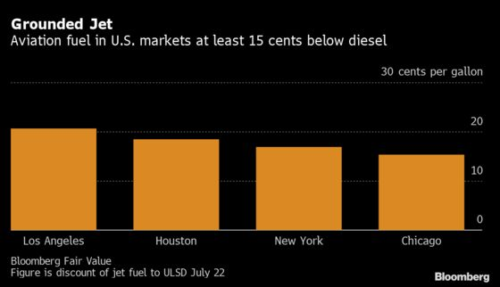 U.S. Jet Fuel Glut Is Too Big for Surging Air Travel to Drain