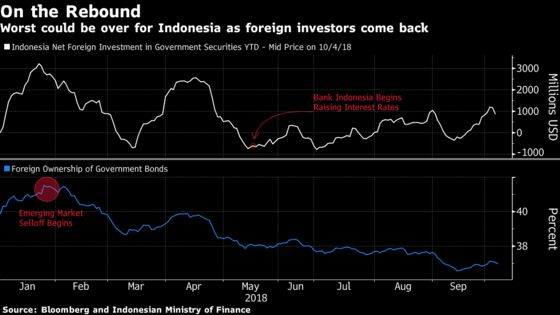 Welcome to Rupiah's New Normal, Indonesia Policy Makers Signal