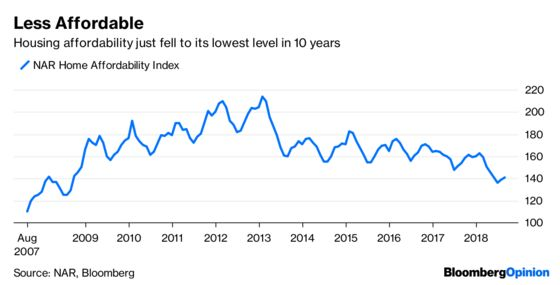 Housing Market Is Raising Serious Red Flags