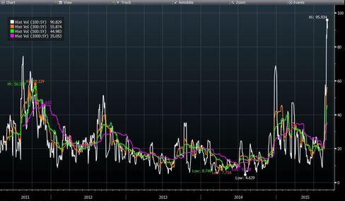 Tel Aviv Oil & Gas Index Historical Volatility