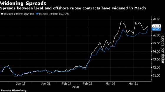 India's Central Bank Doubles Down on Market That It Despised
