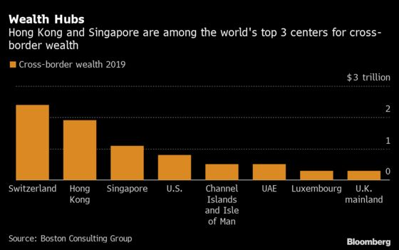 Asia Wealth Management Hits Snag With Bankers Stuck at Home