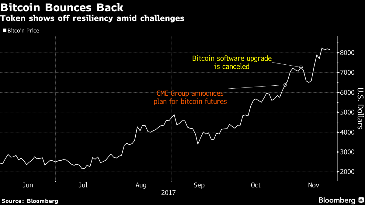 Now You Can Invest in Bitcoin Without the Volatility, Apparently