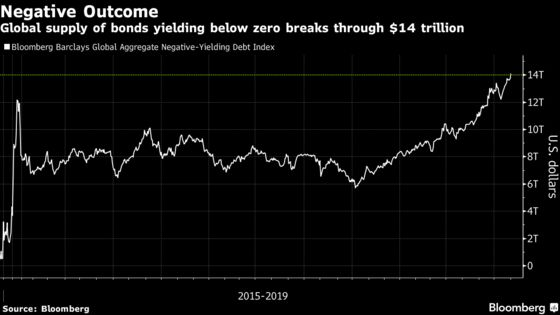 Negative-Yielding Debt Hits Record $14 Trillion as Fed Cuts